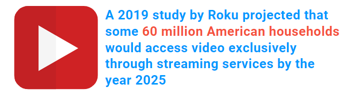 roku-statistic-video-access